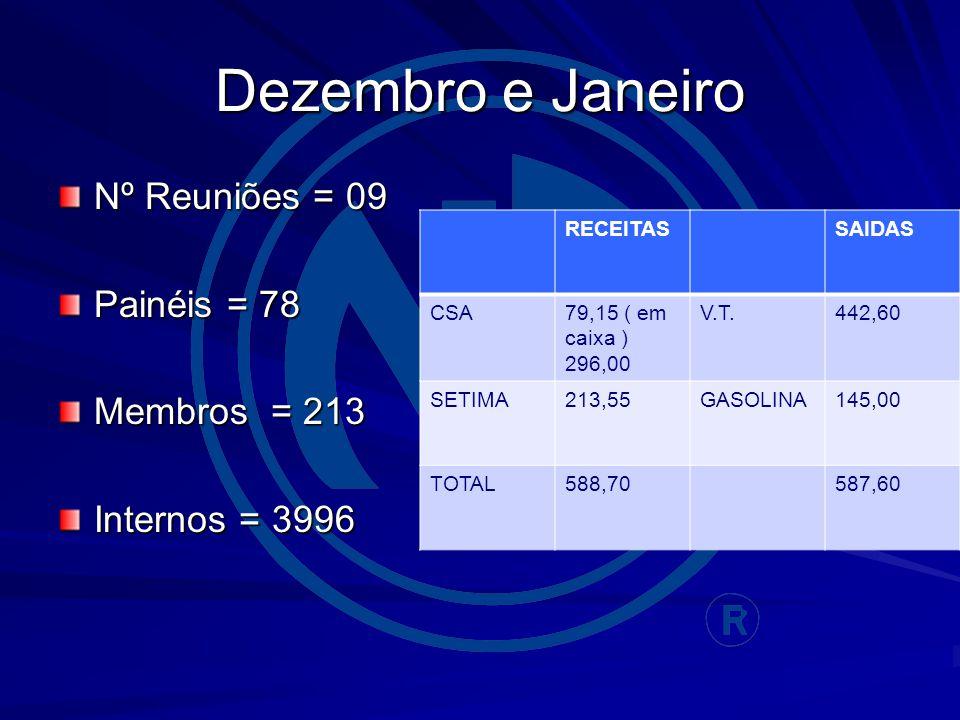 Dezembro e Janeiro Nº Reuniões = 09 Painéis = 78 Membros = 213 Internos = 3996 RECEITASSAIDAS CSA79,15 ( em caixa ) 296,00 V.T.442,60 SETIMA213,55GASOLINA145,00 TOTAL588,70587,60