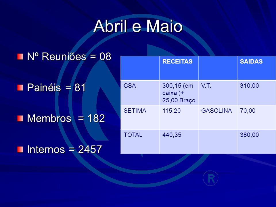 Abril e Maio Nº Reuniões = 08 Painéis = 81 Membros = 182 Internos = 2457 RECEITASSAIDAS CSA300,15 (em caixa )+ 25,00 Braço V.T.310,00 SETIMA115,20GASOLINA70,00 TOTAL440,35380,00