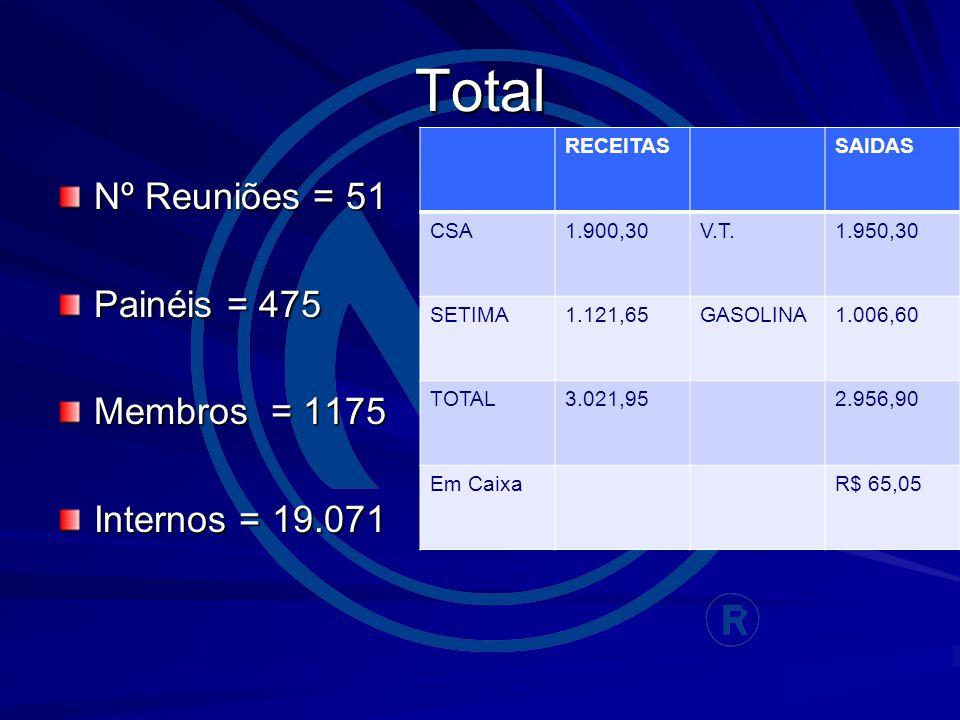 Total Nº Reuniões = 51 Painéis = 475 Membros = 1175 Internos = 19.071 RECEITASSAIDAS CSA1.900,30V.T.1.950,30 SETIMA1.121,65GASOLINA1.006,60 TOTAL3.021,952.956,90 Em CaixaR$ 65,05