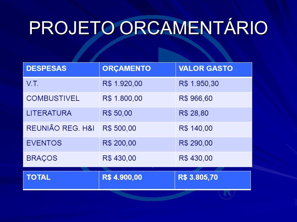 PROJETO ORCAMENTÁRIO DESPESASORÇAMENTOVALOR GASTO V.T.R$ 1.920,00R$ 1.950,30 COMBUSTIVELR$ 1.800,00R$ 966,60 LITERATURAR$ 50,00R$ 28,80 REUNIÃO REG.