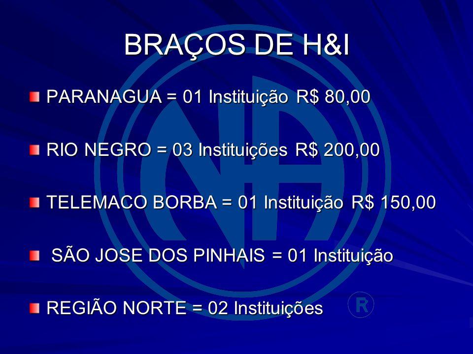 BRAÇOS DE H&I PARANAGUA = 01 Instituição R$ 80,00 RIO NEGRO = 03 Instituições R$ 200,00 TELEMACO BORBA = 01 Instituição R$ 150,00 SÃO JOSE DOS PINHAIS = 01 Instituição SÃO JOSE DOS PINHAIS = 01 Instituição REGIÃO NORTE = 02 Instituições