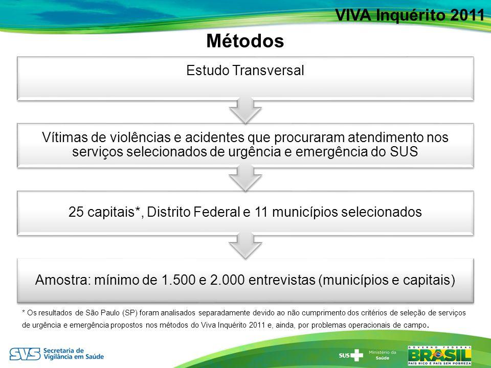 Declaração de ingestão alcoólica entre atendimentos por acidentes de transporte em serviços sentinelas de urgência e emergência, segundo tipo de vítima, em 24 capitais e Distrito Federal – Brasil, 2011 VIVA Inquérito 2011