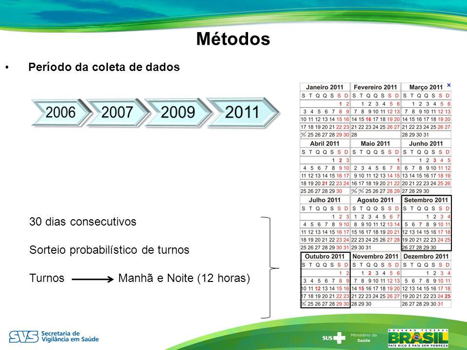 Distribuição de atendimentos por acidentes de transporte em serviços sentinelas de urgência e emergência, segundo tipo de vítima, em 24 capitais e Distrito Federal – Brasil, 2011 VIVA Inquérito 2011