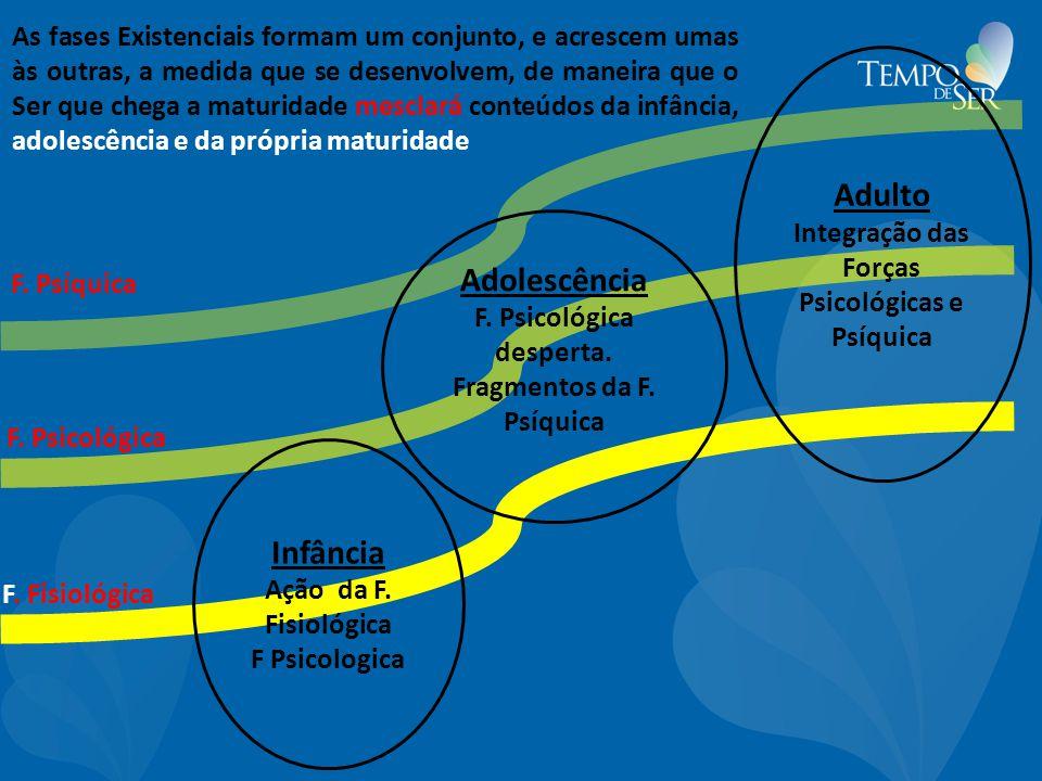 F. Psíquica F. Fisiológica F. Psicológica Adolescência F. Psicológica desperta. Fragmentos da F. Psíquica Infância Ação da F. Fisiológica F Psicologic