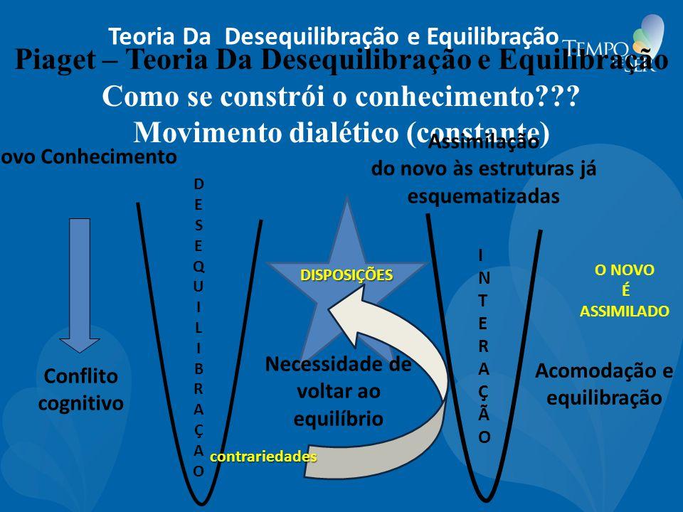 Piaget – Teoria Da Desequilibração e Equilibração Como se constrói o conhecimento??? Movimento dialético (constante) Necessidade de voltar ao equilíbr