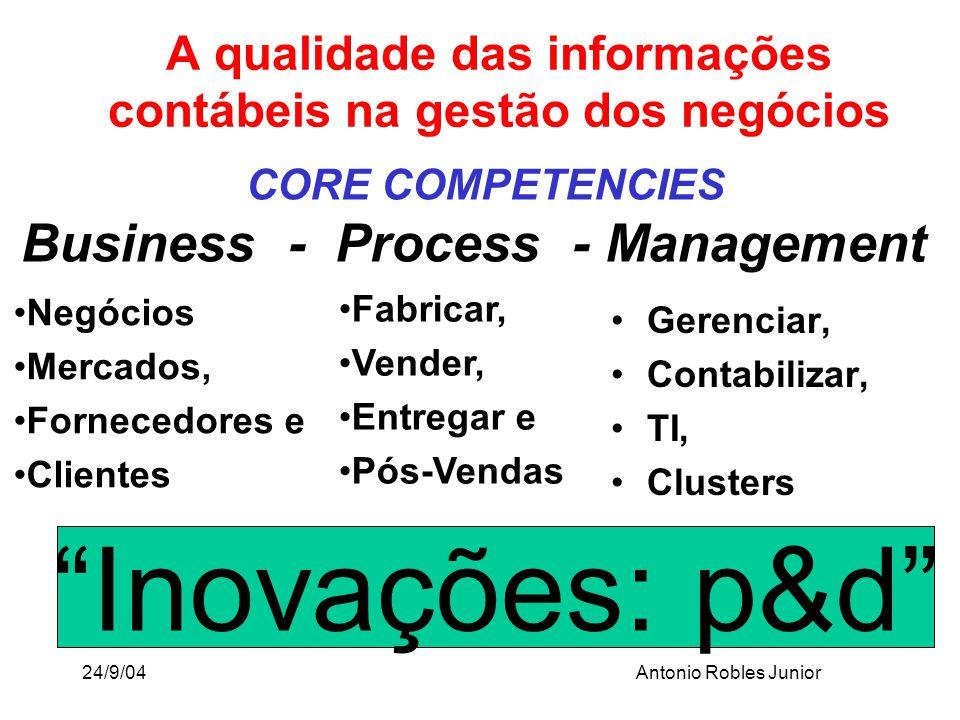 24/9/04Antonio Robles Junior CORE COMPETENCIES Business - Process - Management Gerenciar, Contabilizar, TI, Clusters A qualidade das informações contá