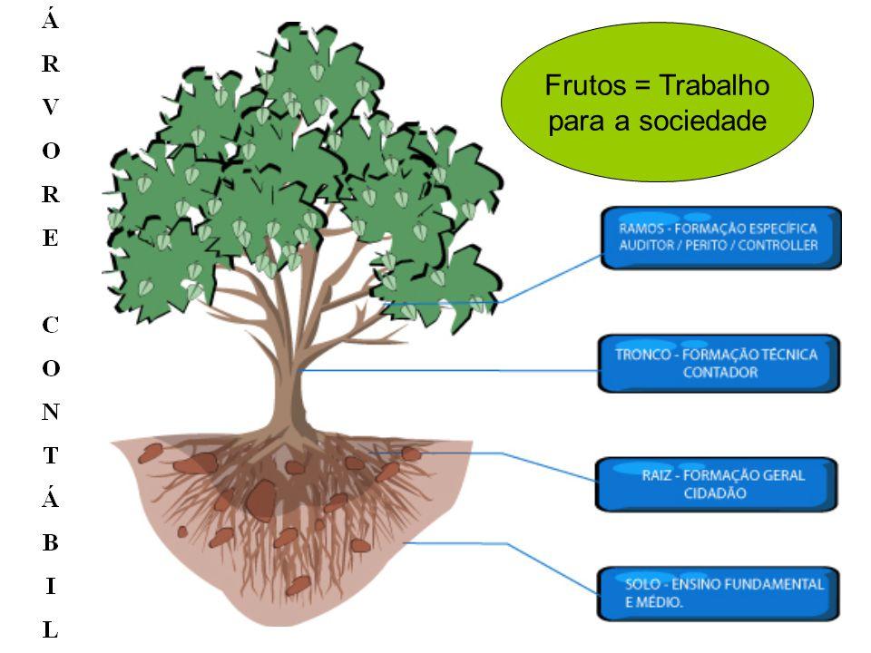 24/9/04Antonio Robles Junior Frutos = Trabalho para a sociedade