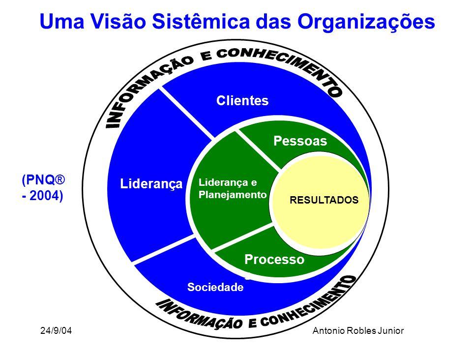 24/9/04Antonio Robles Junior Sociedade Liderança Pessoas Clientes Liderança e Planejamento Processo s RESULTADOS Uma Visão Sistêmica das Organizações