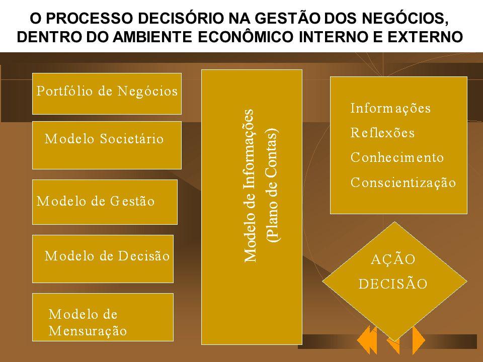 24/9/04Antonio Robles Junior DADOS INFORMAÇÕES COMUNICAÇÃO ANÁLISE REFLEXÃO CONSCIENTIZAÇÃO/MOTIVAÇÃO AÇÃO / DECISÃO CONHECIMENTO MENSURAR = CLASSIFICAR, SEGMENTAR, ATRIBUIR, AVALIAR RISCOS COMUNICAR (SEMIÓTICA) CONFIAR CONTABILIDADE (EM TEMPO REAL)
