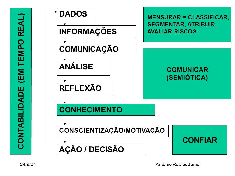 24/9/04Antonio Robles Junior DADOS INFORMAÇÕES COMUNICAÇÃO ANÁLISE REFLEXÃO CONSCIENTIZAÇÃO/MOTIVAÇÃO AÇÃO / DECISÃO CONHECIMENTO MENSURAR = CLASSIFIC