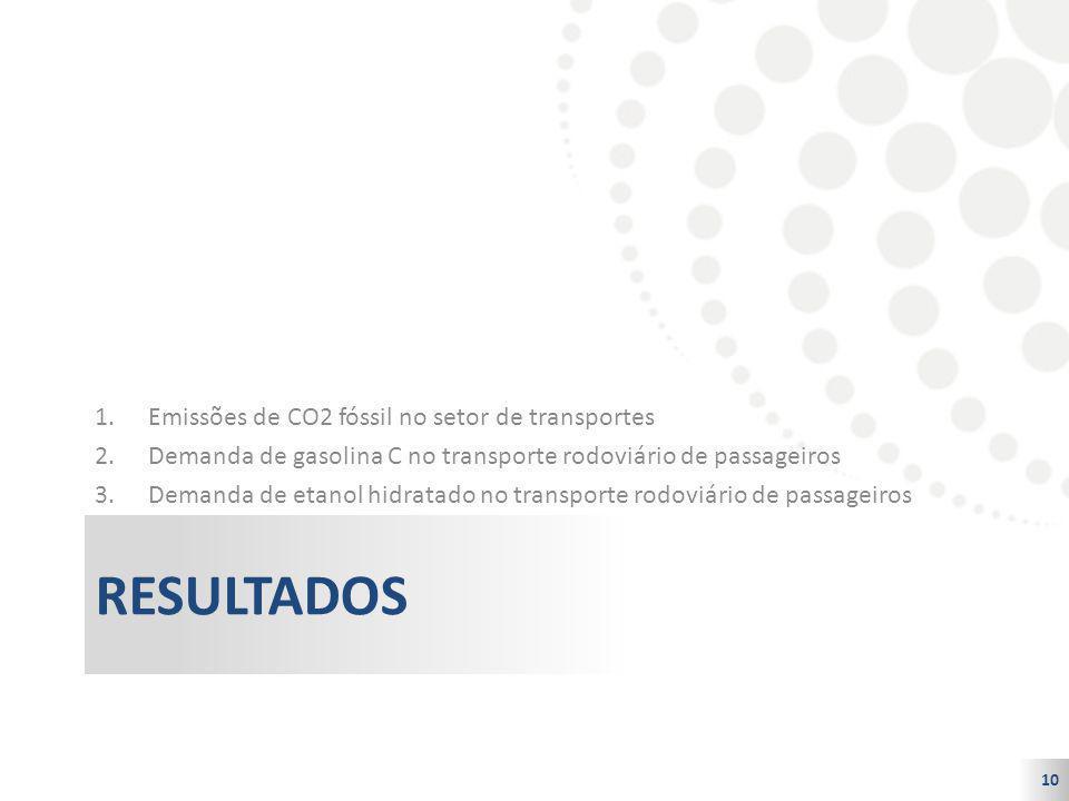 10 RESULTADOS 1.Emissões de CO2 fóssil no setor de transportes 2.Demanda de gasolina C no transporte rodoviário de passageiros 3.Demanda de etanol hid