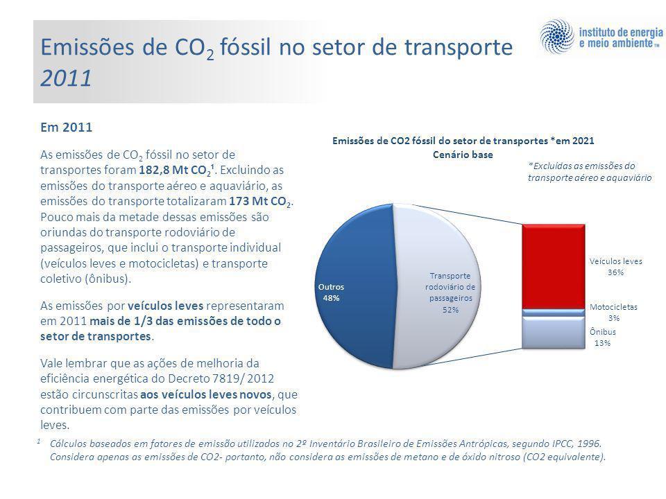 Emissões de CO 2 fóssil no setor de transporte 2011 Em 2011 As emissões de CO 2 fóssil no setor de transportes foram 182,8 Mt CO 2 ¹.