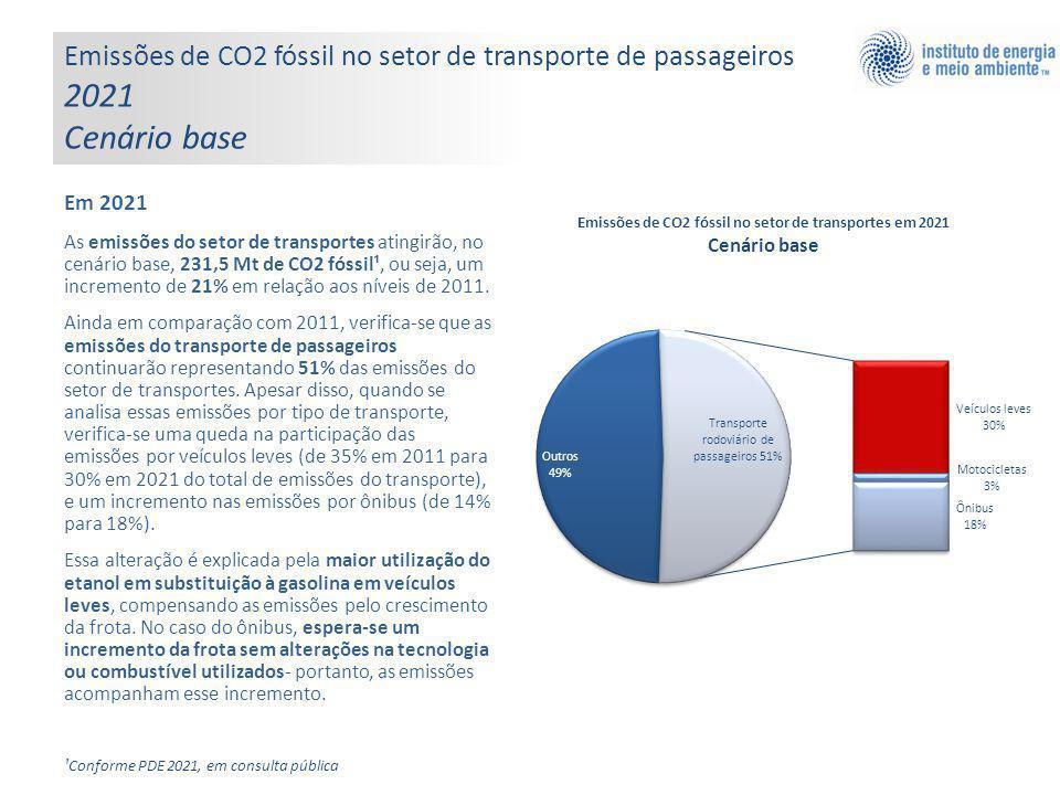 Em 2021 As emissões do setor de transportes atingirão, no cenário base, 231,5 Mt de CO2 fóssil¹, ou seja, um incremento de 21% em relação aos níveis de 2011.
