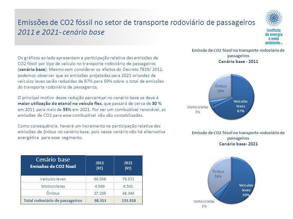 Emissões de CO2 fóssil no setor de transporte rodoviário de passageiros 2011 e 2021- cenário base Os gráficos ao lado apresentam a participação relativa das emissões de CO2 fóssil por tipo de veículo no transporte rodoviário de passageiros (cenário base).