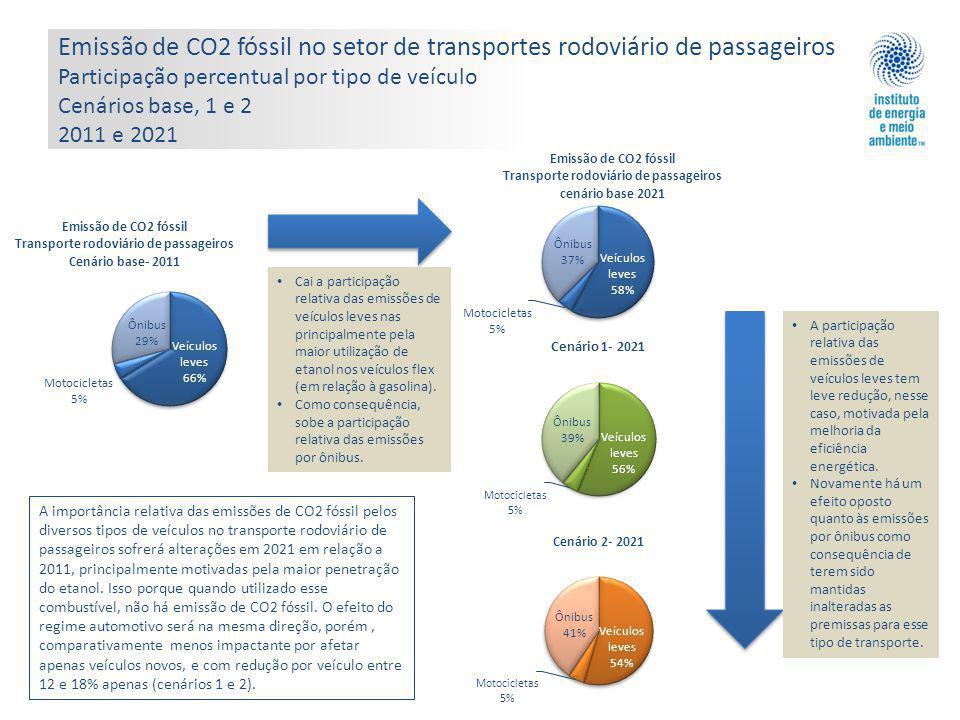 Emissão de CO2 fóssil no setor de transportes rodoviário de passageiros Participação percentual por tipo de veículo Cenários base, 1 e 2 2011 e 2021 Cai a participação relativa das emissões de veículos leves nas principalmente pela maior utilização de etanol nos veículos flex (em relação à gasolina).