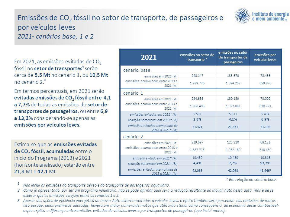 Emissões de CO 2 fóssil no setor de transporte, de passageiros e por veículos leves 2021- cenários base, 1 e 2 Em 2021, as emissões evitadas de CO 2 fóssil no setor de transportes¹ serão cerca de 5,5 Mt no cenário 1, ou 10,5 Mt no cenário 2.