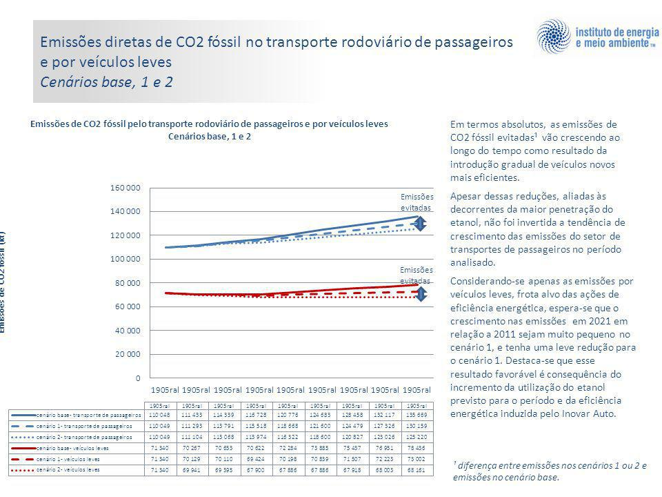 Emissões evitadas Emissões diretas de CO2 fóssil no transporte rodoviário de passageiros e por veículos leves Cenários base, 1 e 2 Em termos absolutos, as emissões de CO2 fóssil evitadas¹ vão crescendo ao longo do tempo como resultado da introdução gradual de veículos novos mais eficientes.
