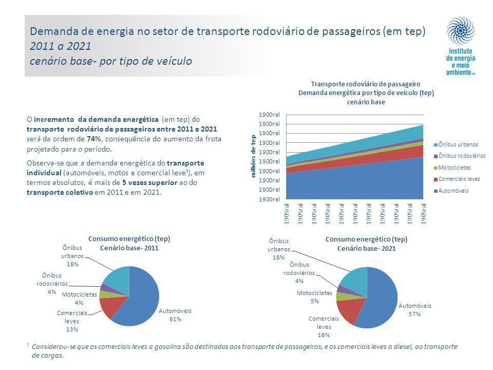 Demanda de energia no setor de transporte rodoviário de passageiros (em tep) 2011 a 2021 cenário base- por tipo de veículo ¹ Considerou-se que os comerciais leves a gasolina são destinados aos transporte de passageiros, e os comerciais leves a diesel, ao transporte de cargas.