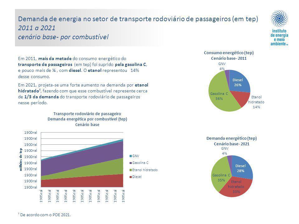 Demanda de energia no setor de transporte rodoviário de passageiros (em tep) 2011 a 2021 cenário base- por combustível Em 2011, mais da metade do consumo energético do transporte de passageiros (em tep) foi suprido pela gasolina C, e pouco mais de ¼, com diesel.
