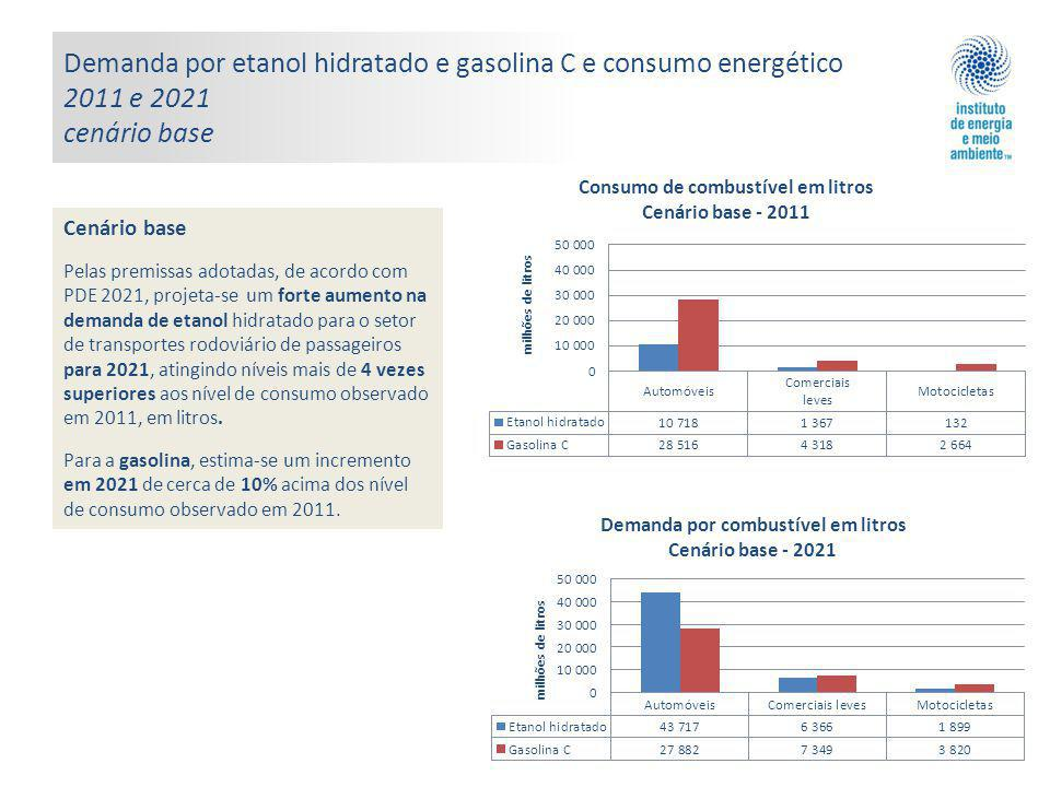 Demanda por etanol hidratado e gasolina C e consumo energético 2011 e 2021 cenário base Cenário base Pelas premissas adotadas, de acordo com PDE 2021, projeta-se um forte aumento na demanda de etanol hidratado para o setor de transportes rodoviário de passageiros para 2021, atingindo níveis mais de 4 vezes superiores aos nível de consumo observado em 2011, em litros.