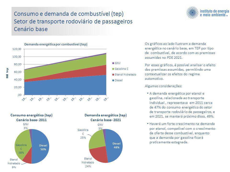 Os gráficos ao lado ilustram a demanda energética no cenário base, em TEP por tipo de combustível, de acordo com as premissas assumidas no PDE 2021.