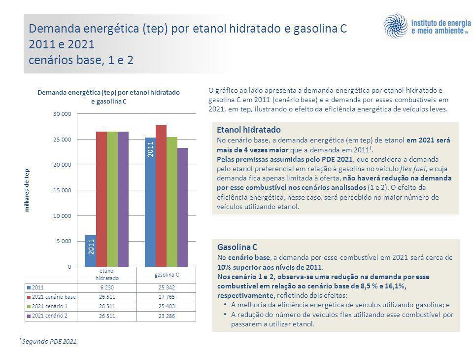 O gráfico ao lado apresenta a demanda energética por etanol hidratado e gasolina C em 2011 (cenário base) e a demanda por esses combustíveis em 2021, em tep, ilustrando o efeito da eficiência energética de veículos leves.