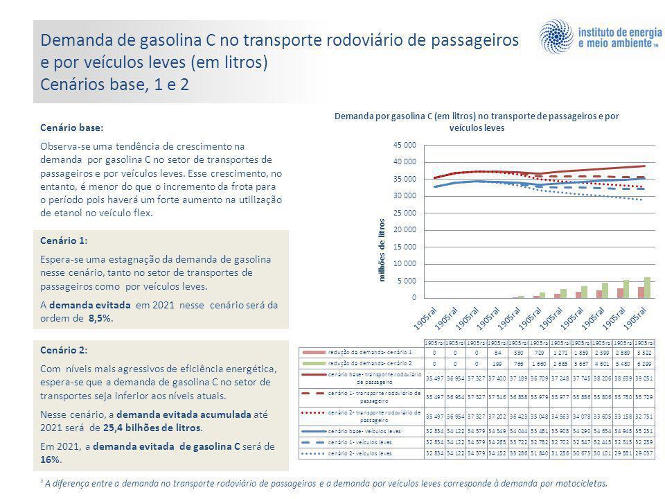 Demanda de gasolina C no transporte rodoviário de passageiros e por veículos leves (em litros) Cenários base, 1 e 2 Cenário base: Observa-se uma tendê