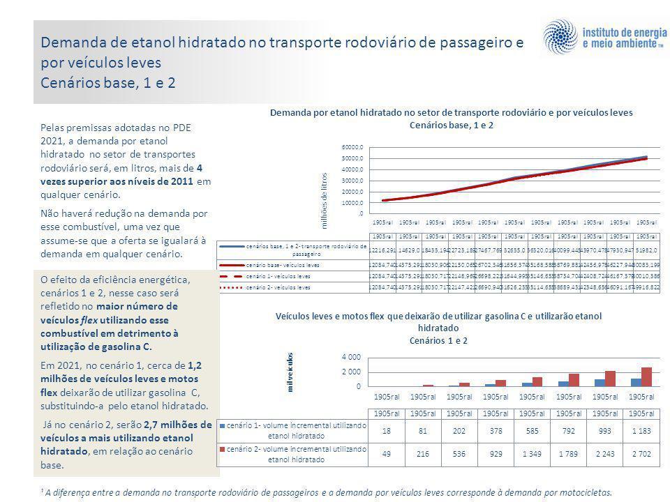 Demanda de etanol hidratado no transporte rodoviário de passageiro e por veículos leves Cenários base, 1 e 2 Pelas premissas adotadas no PDE 2021, a demanda por etanol hidratado no setor de transportes rodoviário será, em litros, mais de 4 vezes superior aos níveis de 2011 em qualquer cenário.