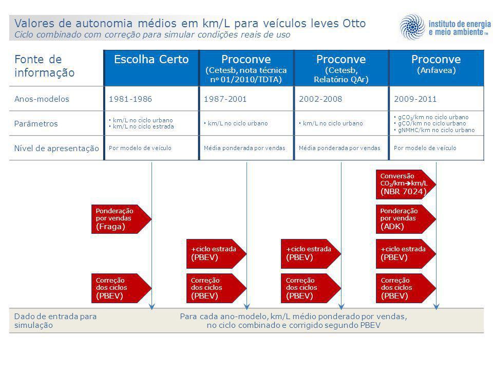 Valores de autonomia médios em km/L para veículos leves Otto Ciclo combinado com correção para simular condições reais de uso Fonte de informação Esco