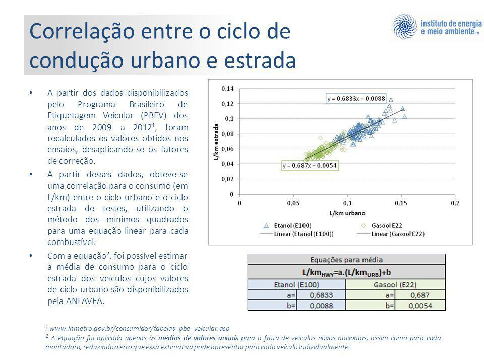 A partir dos dados disponibilizados pelo Programa Brasileiro de Etiquetagem Veicular (PBEV) dos anos de 2009 a 2012¹, foram recalculados os valores obtidos nos ensaios, desaplicando-se os fatores de correção.