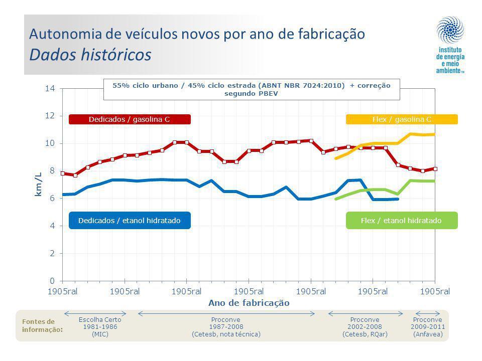 Autonomia de veículos novos por ano de fabricação Dados históricos Fontes de informação : 55% ciclo urbano / 45% ciclo estrada (ABNT NBR 7024:2010) + correção segundo PBEV Dedicados / etanol hidratado Dedicados / gasolina CFlex / gasolina C Flex / etanol hidratado Escolha Certo 1981-1986 (MIC) Proconve 2002-2008 (Cetesb, RQar) Proconve 2009-2011 (Anfavea) Proconve 1987-2008 (Cetesb, nota técnica)