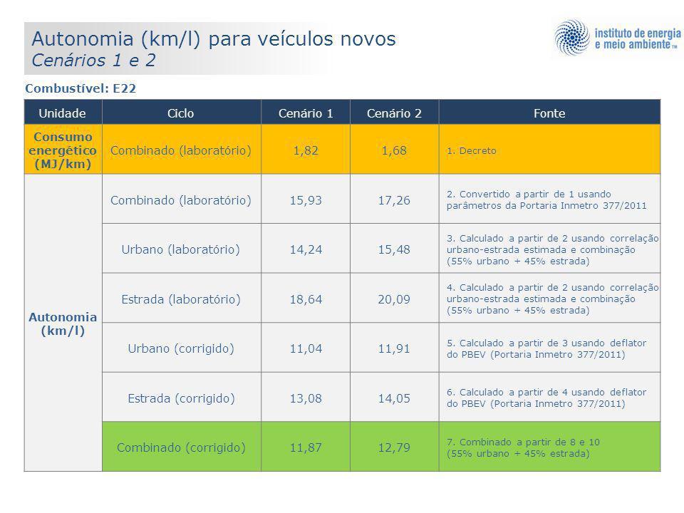 Combustível: E22 UnidadeCicloCenário 1Cenário 2Fonte Consumo energético (MJ/km) Combinado (laboratório)1,821,68 1. Decreto Autonomia (km/l) Combinado