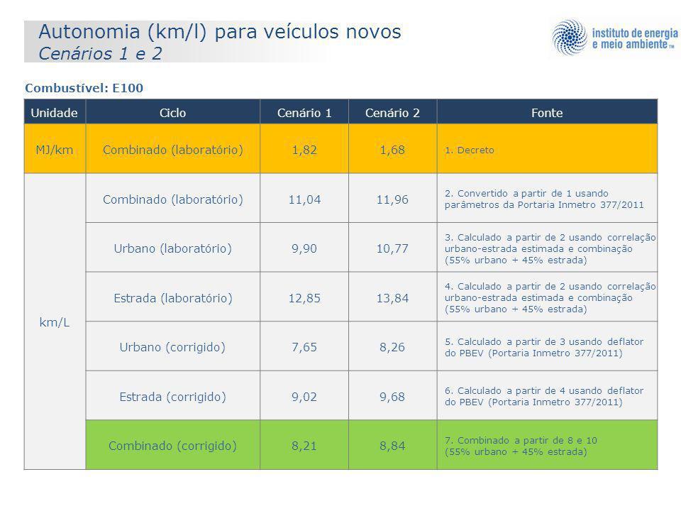 Combustível: E100 UnidadeCicloCenário 1Cenário 2Fonte MJ/kmCombinado (laboratório)1,821,68 1. Decreto km/L Combinado (laboratório)11,0411,96 2. Conver