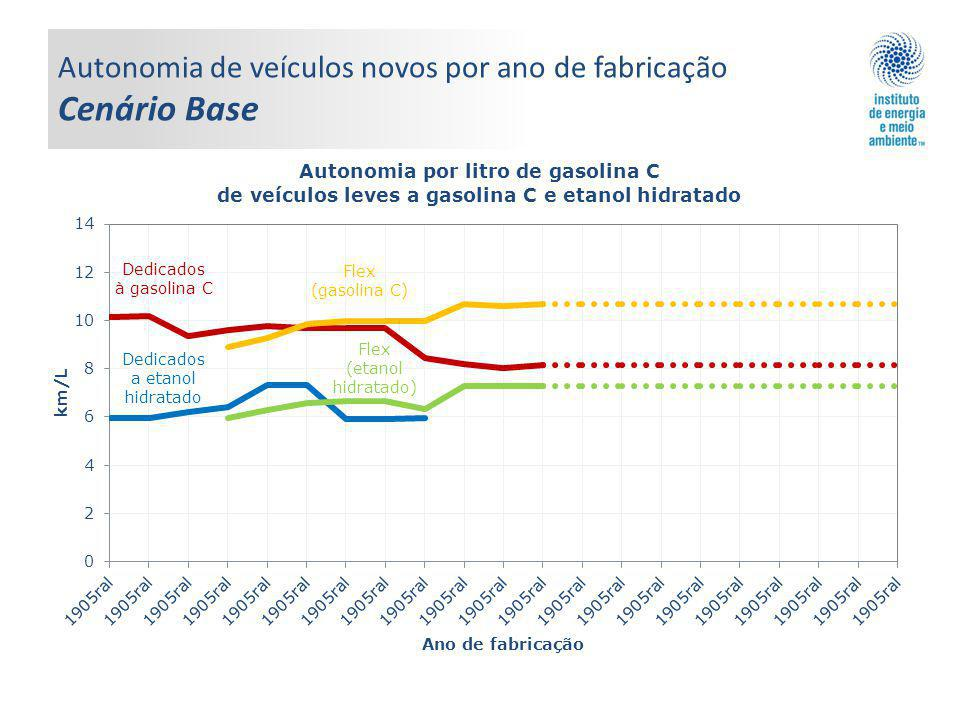 Autonomia de veículos novos por ano de fabricação Cenário Base Flex (gasolina C) Dedicados à gasolina C Dedicados a etanol hidratado Flex (etanol hidr