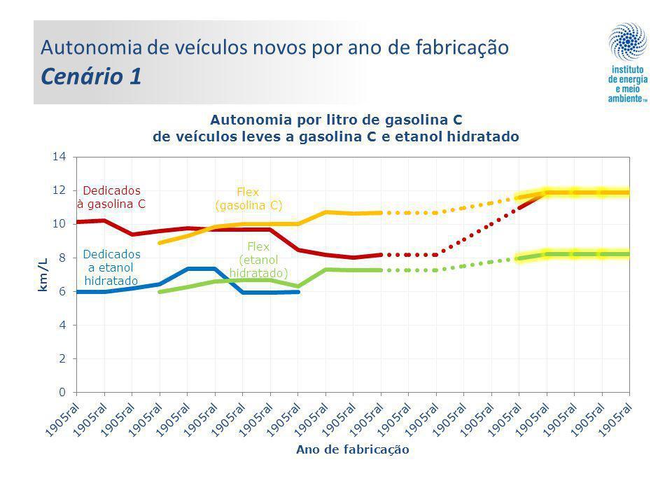 Autonomia de veículos novos por ano de fabricação Cenário 1 Flex (gasolina C) Dedicados à gasolina C Dedicados a etanol hidratado Flex (etanol hidrata