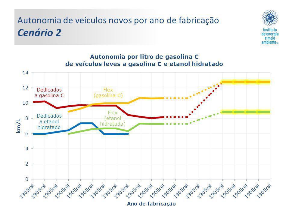 Autonomia de veículos novos por ano de fabricação Cenário 2 Flex (gasolina C) Dedicados à gasolina C Dedicados a etanol hidratado Flex (etanol hidratado)