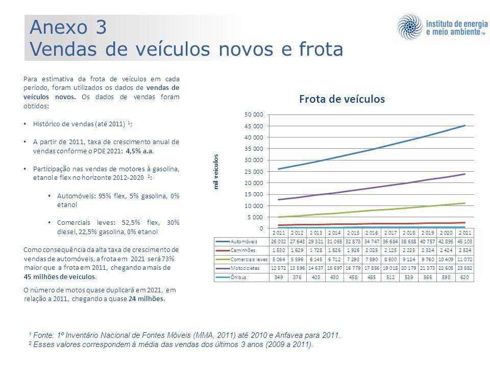 Anexo 3 Vendas de veículos novos e frota Para estimativa da frota de veículos em cada período, foram utilizados os dados de vendas de veículos novos.