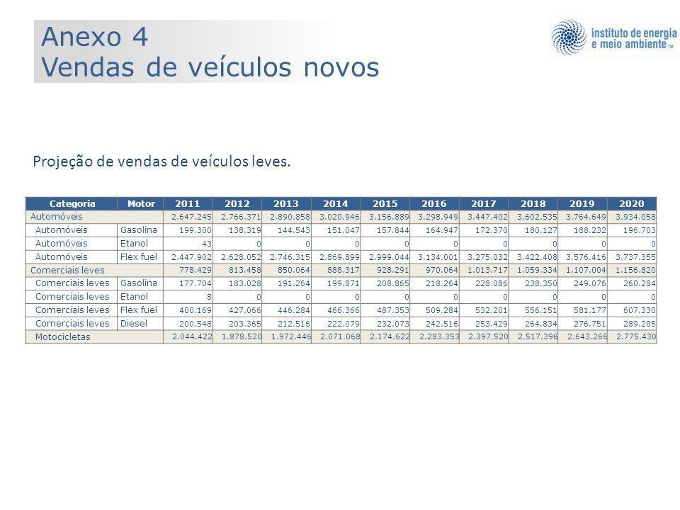 Categoria Motor2011201220132014201520162017201820192020 Automóveis 2.647.2452.766.3712.890.8583.020.9463.156.8893.298.9493.447.4023.602.5353.764.6493.