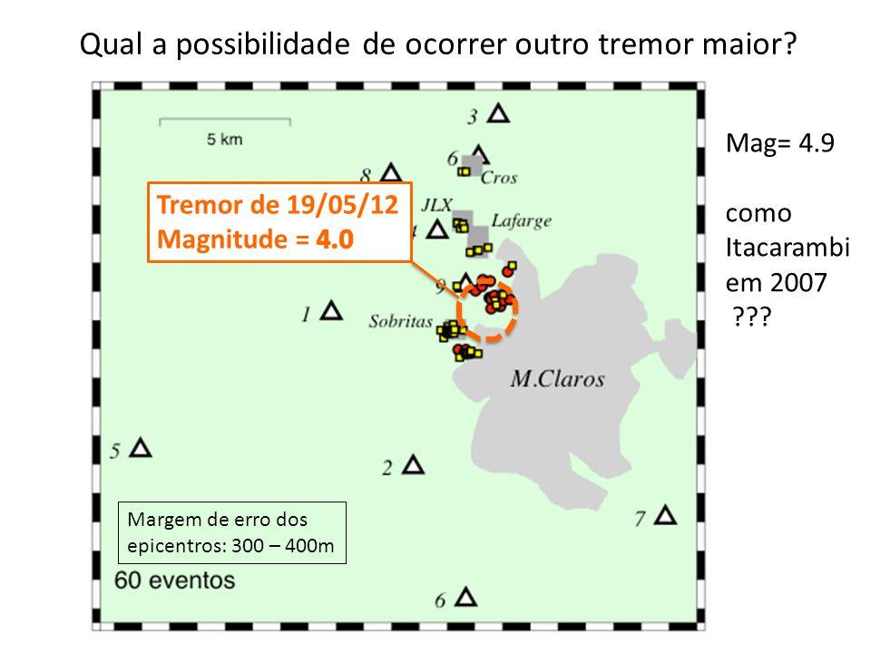 Margem de erro dos epicentros: 300 – 400m Qual a possibilidade de ocorrer outro tremor maior? Mag= 4.9 como Itacarambi em 2007 ???