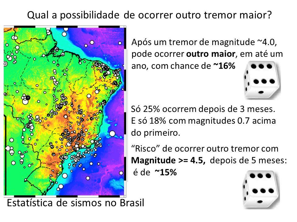 Estatística de sismos no Brasil Após um tremor de magnitude ~4.0, pode ocorrer outro maior, em até um ano, com chance de ~16% Só 25% ocorrem depois de