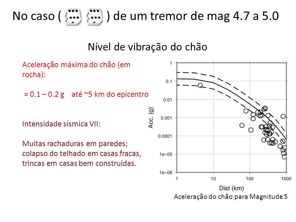 Nível de vibração do chão Aceleração máxima do chão (em rocha): = 0.1 – 0.2 g até ~5 km do epicentro Intensidade sísmica VII: Muitas rachaduras em par