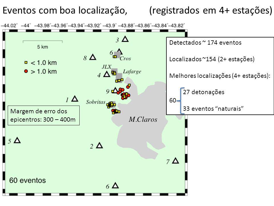 Eventos com boa localização, (registrados em 4+ estações) Margem de erro dos epicentros: 300 – 400m Detectados ~ 174 eventos Localizados ~154 (2+ esta