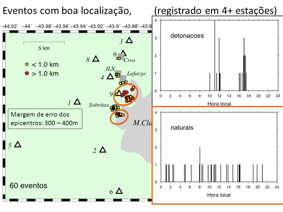Eventos com boa localização, (registrado em 4+ estações) Margem de erro dos epicentros: 300 – 400m