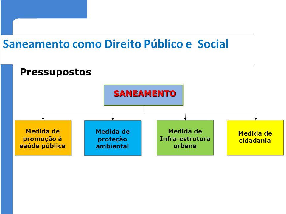 Saneamento como Direito Público e Social SANEAMENTO SANEAMENTO Medida de proteção ambiental Medida de cidadania Medida de cidadania Medida de promoção