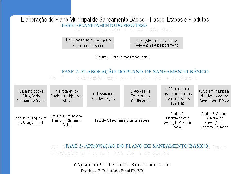 Produto 7- Relatório Final PMSB FASE 1- PLANEJAMENTO DO PROCESSO FASE 2- ELABORAÇÃO DO PLANO DE SANEAMENTO BÁSICO FASE 3- APROVAÇÃO DO PLANO DE SANEAM