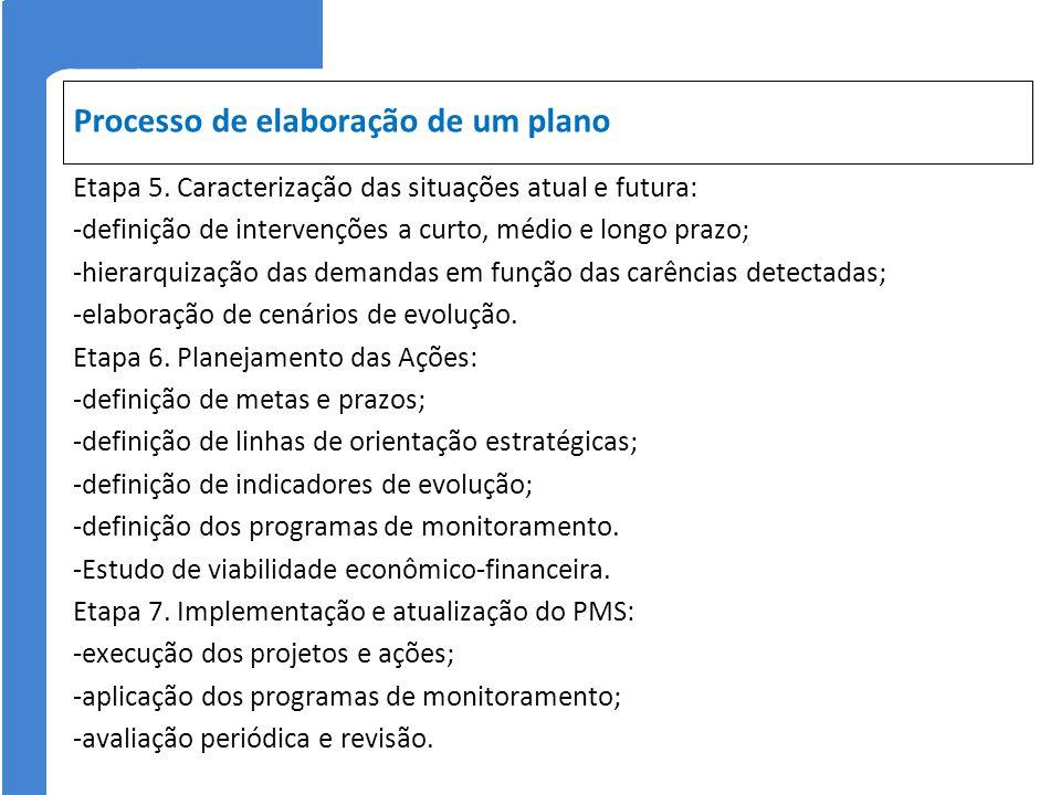 Processo de elaboração de um plano Etapa 5. Caracterização das situações atual e futura: -definição de intervenções a curto, médio e longo prazo; -hie