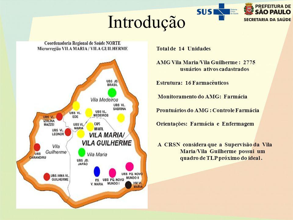 Introdução Total de 14 Unidades AMG Vila Maria/Vila Guilherme : 2775 usuários ativos cadastrados Estrutura: 16 Farmacêuticos Monitoramento do AMG: Far
