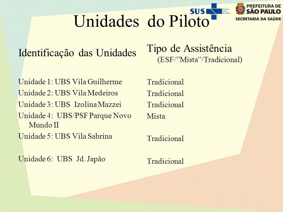 Unidades do Piloto Identificação das Unidades Unidade 1: UBS Vila Guilherme Unidade 2: UBS Vila Medeiros Unidade 3: UBS Izolina Mazzei Unidade 4: UBS/