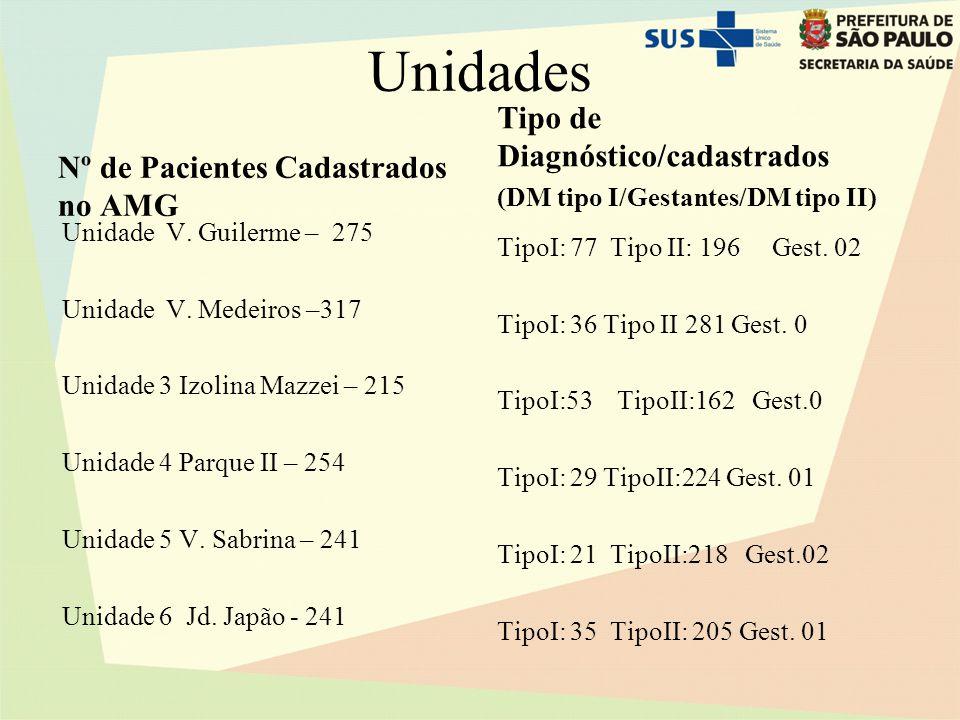 Unidades Nº de Pacientes Cadastrados no AMG Unidade V. Guilerme – 275 Unidade V. Medeiros –317 Unidade 3 Izolina Mazzei – 215 Unidade 4 Parque II – 25