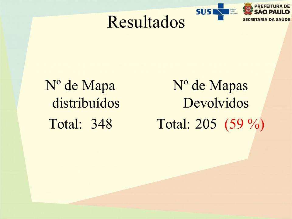 Resultados Nº de Mapa distribuídos Total: 348 Nº de Mapas Devolvidos Total: 205 (59 %)